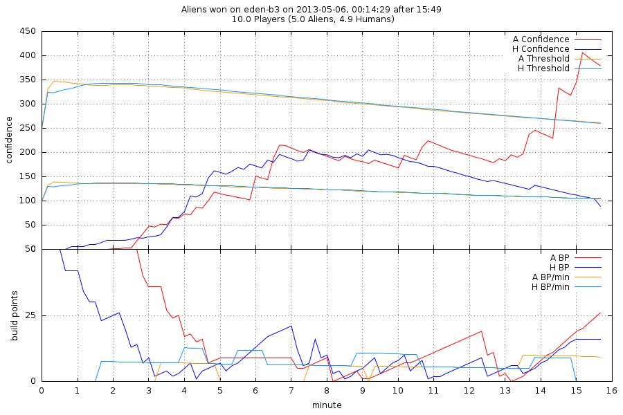 Statistical plot of an Unvanquished match