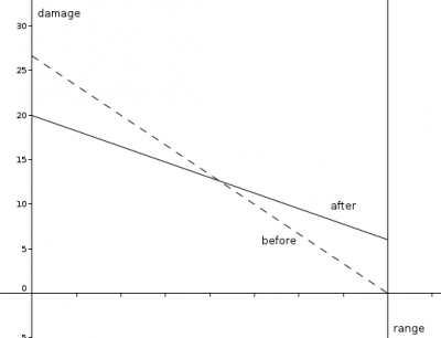 Acid Tube damage in relation to distance. image by afontain