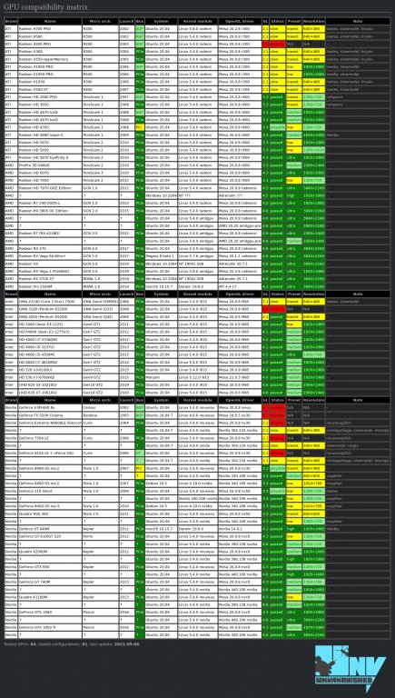 Unvanquished GPU Compatibility matrix.